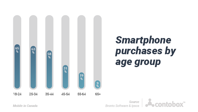 smartphone purchases by age group