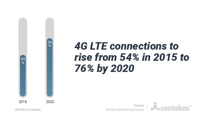 4G LTE Connections from 2015 - 2020
