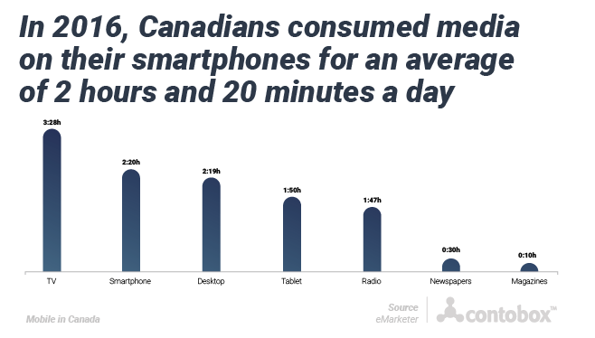 2016 Canadian Media Consumption by Device