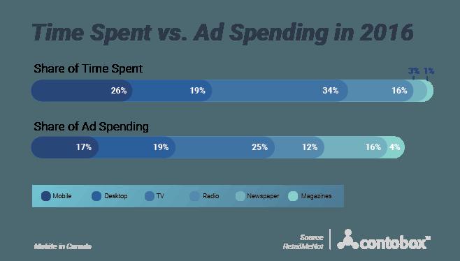 Time Spent vs. Ad Spending by media