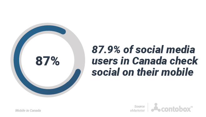 87.9% of social media users in Canada check social on their mobile