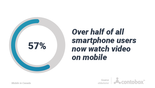 57% of smartphone users watch video on mobile
