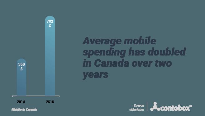 Average mobile spending in Canada