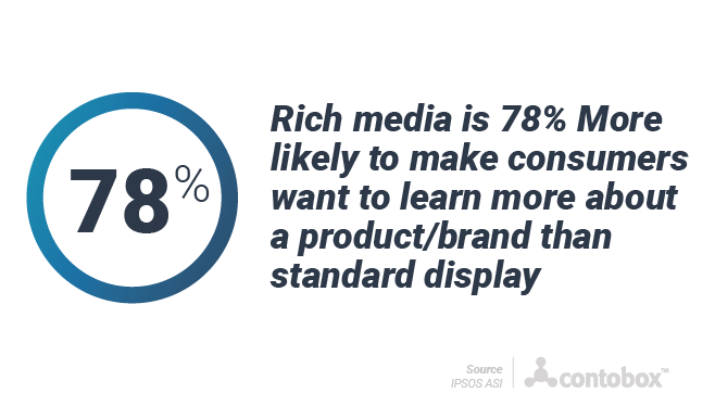 Rich media 78% more likely to make consumers want to learn about brands over standard display
