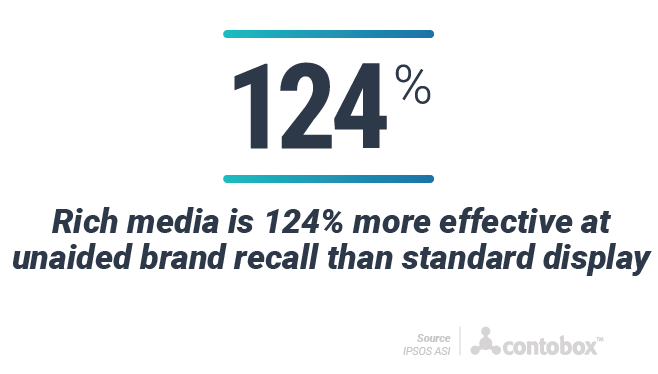 Rich media 124% more effective in unaided brand recall than standard display