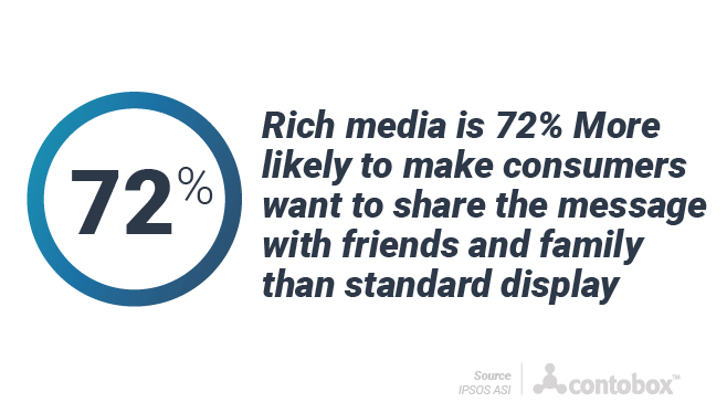 Rich media helps consumers recommend brands to family and friends 72% more than standard display