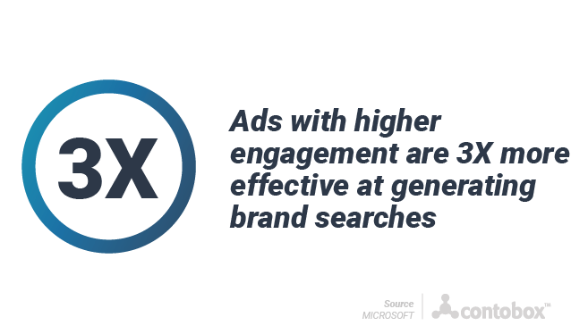 ads with higher engagement drive 3x more brand searches