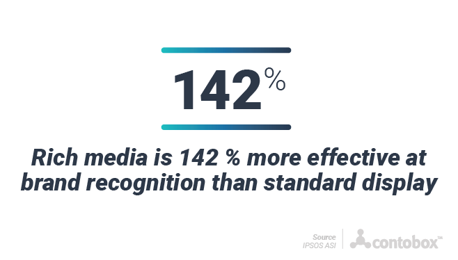 Rich media is 142% more effective for brand recognition than standard display