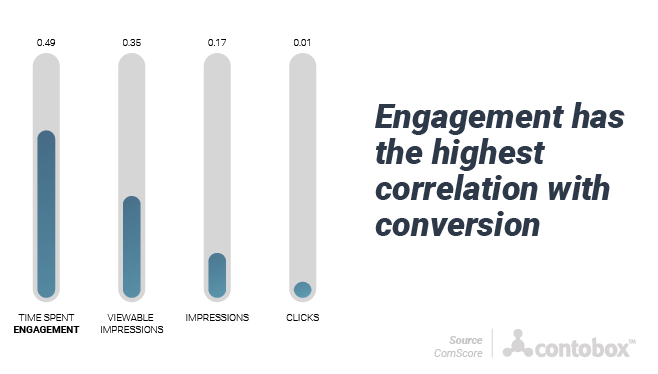 engagement has high correlation with conversion