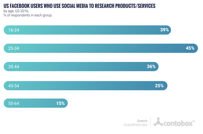US Facebook users who use social media for research