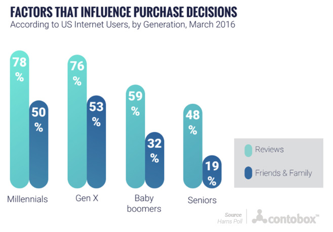 Factors that influence purchase decisions