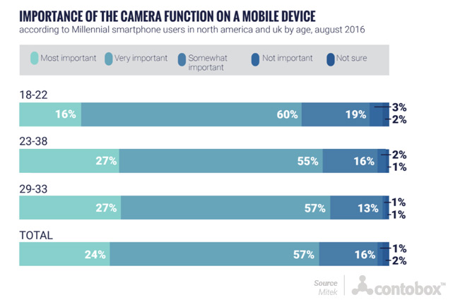 Importance of cameras on mobile devices
