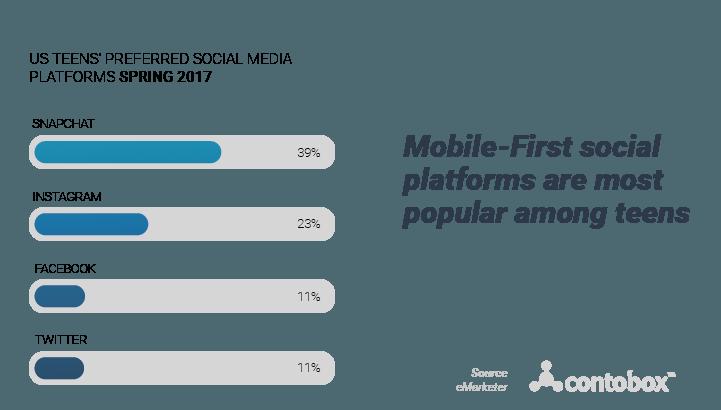 teenager mobile preferred social apps