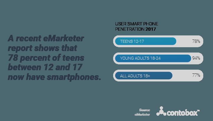 US Smartphone penetration among teens