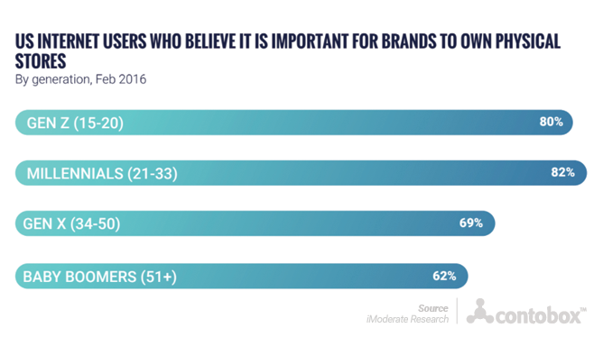 advertise millennials importance of physical stores chart Contobox