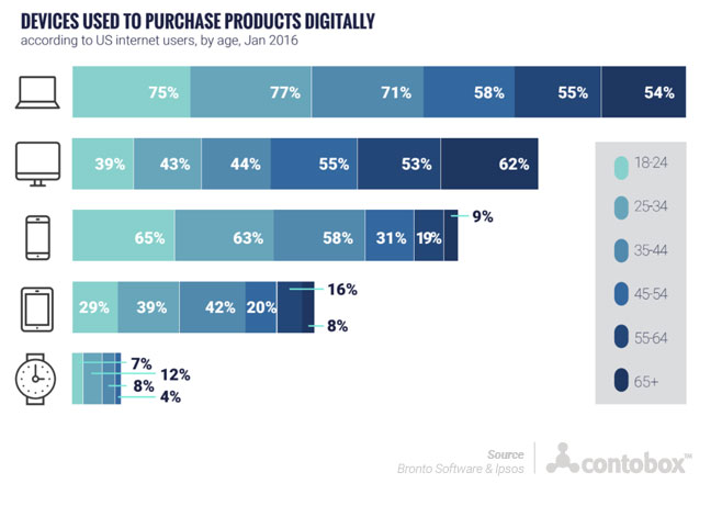 Devices used to purchase products chart